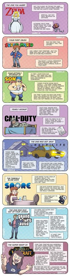 Dorkly Comic: The 8 Videogame Loves of Your Life