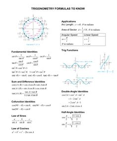 CHEAT MATH SHEET ACT