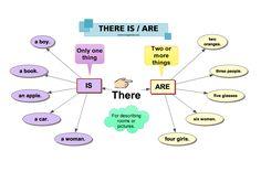 """""""There is"""" Dan """"There are"""" : Pengertian, Perbedaan Penggunaan Dan Contoh Kalimat - http://www.ilmubahasainggris.com/there-is-dan-there-are-pengertian-perbedaan-penggunaan-dan-contoh-kalimat/"""