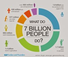 What do 7 BILLION people do?