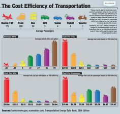 In this infographic they compare fuel efficiency for different types of modes of transportation. It shows the average miles per gallon and cost per tr