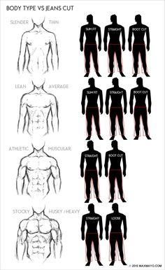 Men's body type vs jean cut