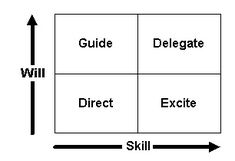 """Artfully"" manage employees who are at different levels of performance by using the ""Skill vs. Will Matrix"" to plan your approach."