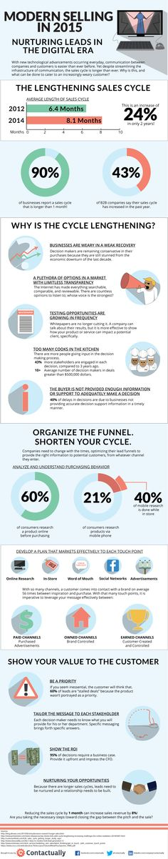 Contactually Modern Selling Infographic