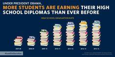"WTF Visualizations — ""Good news: America's high school graduation rate..."