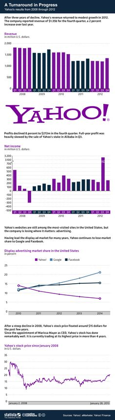 Yahoo's results from 2008 through 2012 #infographic