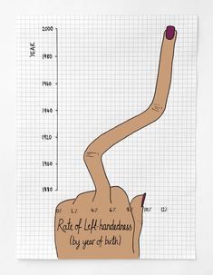 image of hand as graph measurement of 12 percent left handers in the US