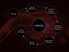 A guide to process, tools and examples for social media listening