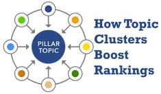 The topic clusters strategy is a contemporary on page seo technique that displays adjustments in search engine behavior. Seo Techniques, On Page Seo, Search Engine, Behavior, Content, Create, News, Behance, Manners