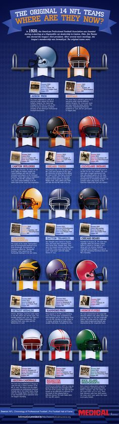 Here's some interesting football knowledge: The Original 14 #NFL Teams. #infographic