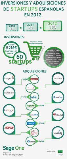 Inversiones y adquisiciones en startups españolas 2012 #infografia