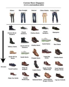 simple guide to which shoe styles would go well with which type of jeans for the casual weekend evening.A simple guide to which shoe styles would go well with which type of jeans for the casual weekend evening. Style Masculin, Herren Style, Mens Fashion Shoes, Dress Fashion, Mens Fashion Guide, Work Fashion, Fashion Sense For Men, Trendy Fashion, Style Fashion