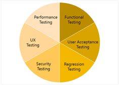 Different types of Software Testing processes:  -Unit Testing  It is a method by which individual units of source code are tested to determine  if they are fit for use.  -Integration Testing  Here individual software modules are combined and tested as a group.  -Functionality Testing  It is a type of black box testing that bases its test cases on the specifications  of the software component under test.