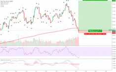 WTI oversold Coin Market, Cryptocurrency, Chart, Marketing