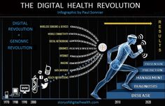 Digital health is the convergence of the digital and genomic revolutions with health, healthcare, living, and society. What Is Digital, Digital Revolution, Best Track, Digital Citizenship, Medical Research, Medical Technology, Health And Wellbeing, Health Benefits, Health Care