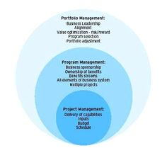 Project Management vs Program Management vs Portfolio Management    Read more: http://pmstudycircle.com/2012/03/project-management-vs-program-management-vs-portfolio-management