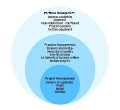 Project Management vs Program Management vs Portfolio Management    Read more: http://pmstudycircle.com/2012/03/project-management-vs-program-management-vs-portfolio-management