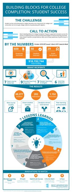 How Technology Can Improve College Student Success Infographic - http://elearninginfographics.com/technology-can-improve-college-student-success-infographic/