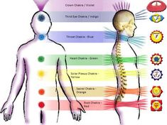 OVERVIEW OF THE SEVEN CHAKRAS AND THE AREAS OF OUR LIVES THEY AFFECT