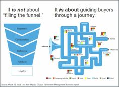 """It is not about """"filling the funnel."""" It is about guiding buyers through a journey. Customer Survey, Customer Experience, User Experience, Sales And Marketing, Digital Marketing, Job Quotes, Quantitative Research, Journey Mapping, Sales Tips"""