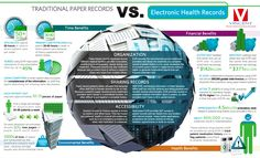 Traditional Paper Records Vs Electronic Health Record | Visual.ly