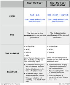 Printables Esl Library Grammar Practice Worksheets esl library on grammar practice and worksheets past perfect vs progressive a handy chart for teaching by esl