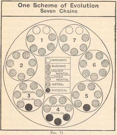 Theosophy. Our Scheme of Evolution. Seven Chains.