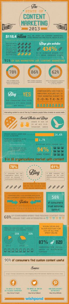 The State of Content Marketing 2013, zdroj: http://visual.ly/state-content-marketing-2013