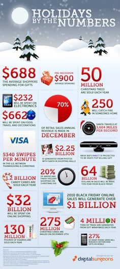 Holidays and numbers, this post on daily infographic investigates.