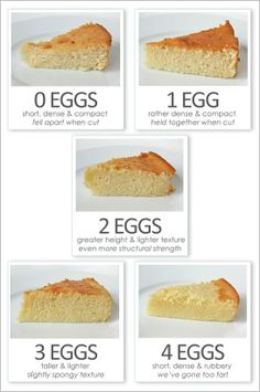 Eggs-actly Perfect Baking - How many eggs exactly does it take to make a great cake? In a traditional 9-inch, two-layer American butter cake, four eggs seem to be the typical number found in most recipes, but other butter cake recipes call for anywhere from 2 to 6 eggs. So what number of eggs is really best?