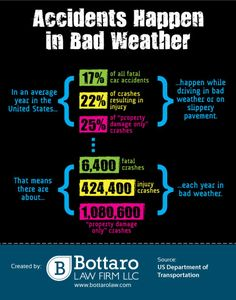 Accidents Happen in Bad Weather Infographic Bodily Injury, Injury Attorney, Personal Injury, Injury Prevention, Infographics, Meant To Be, Weather