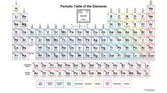 Downloadable Periodic Table With Electron Configurations Wallpaper: Color…