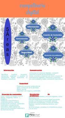 Áreas de la competencia digital por Nani Ansorena #CDigital_INTEF