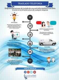 Esquema de un proyecto de #traslado de #telefonía para #empresas. Diagrama de flujo via @grupotelecon