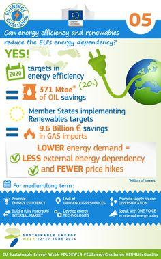 European Commission -  Energy Challenge infography by JUMPcreative