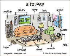 ¿Y tú como tienes ordenado tu website?