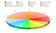 My 2013 XeeMe Site Relevance report. It shows my most visited profiles and tells me which I should focus on. See my entire social presence: http://xeeme.com/RobertGaskill Get your own social presence tool: http://xeeme.com/?r=CAcwUGq0lyE1