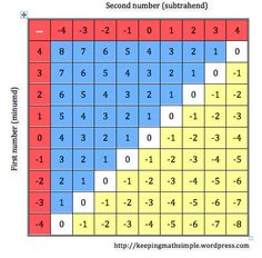 1000 images about math stats on pinterest - Addition and subtraction table printable ...