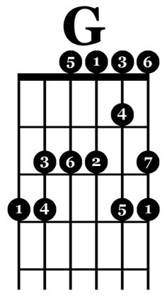 Learn to Play Guitar Notes - Play Guitar Tips Learn Guitar Chords, Music Chords, Learn To Play Guitar, Jazz Guitar, Music Guitar, Piano, Les Paul, Electric Guitar Lessons, Basic Guitar Lessons