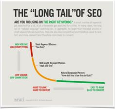 The long tail of SEO