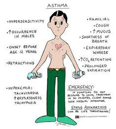 Asthma Nursing Management & Interventions - Nurseslabs