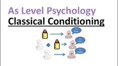 As Psychology - Classical Conditioning A Level Revision, Psychology A Level, Conditioning, Twitter, Blog, Instagram, Blogging