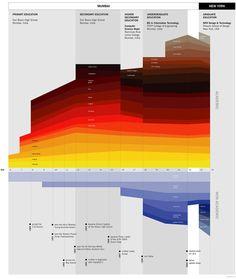 Ritwik Dey - LifeMap - Information Is Beautiful
