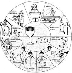 (rito romano) Seguiamo lo schema proposto su wikipedia.com : La celebrazione eucaristica consiste di due parti principali: la Litur...
