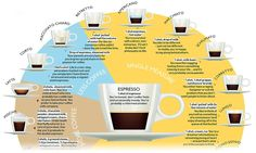 Interesting - What's in your daily coffee, and what does your cup say about you?