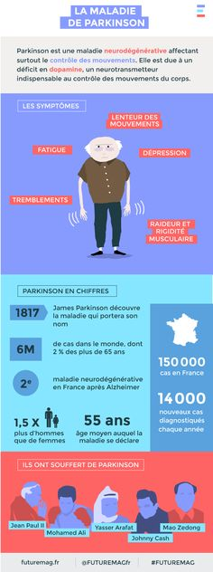 Science infographic and charts La maladie de Parkinson Infographic Description La maladie de Parkinson – Infographic Source – - Cervical Cancer Stages, Cervical Cancer Ribbon, Types Of Cancers, Anatomy And Physiology, Cancer Treatment, Occupational Therapy, Health And Wellness, High Risk, Science