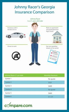 See how different Georgia auto insurance rates can be. Take a look at these thre… - Pet Insurance Car Insurance Comparison, Pet Insurance Reviews, Cheap Car Insurance Quotes, Compare Car Insurance, Car Insurance Rates, Best Pet Insurance, Life Insurance, Texas Quotes