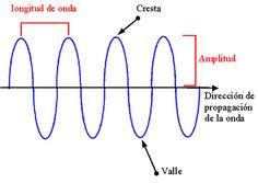 ... ¿Qué son las ondas electromagnéticas?.
