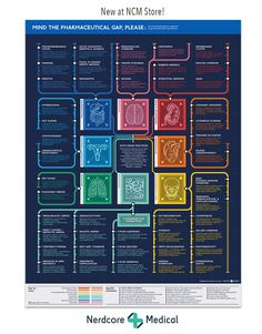 """Official Post from Nerdcore Medical: This poster presents a variety of negative symptoms connected to the use of pharmaceuticals, organized along anatomical categories: Gastrointestinal Neurologic Renal & Genitourinary Endocrine & Reproductive Cardiovascular Respiratory Hematolgic Musculoskeletal & Skin 18"""" x 24""""Museum-quality posters"""