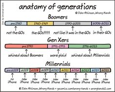 """In his incredibly clever cartoon """"Anatomy of Generations"""", illustrator John Atkinson of Wrong Hands accurately captured the drastic differences between Baby Boomers, Gen X-ers and Mille…"""